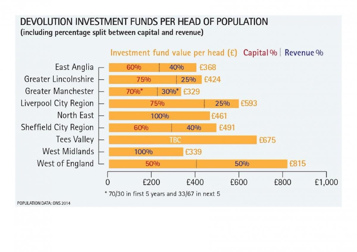 Graph showing devolution investment funds per head of population